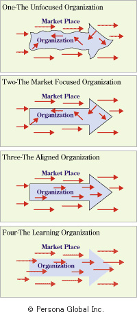 ORGANIZATIONAL ALIGNMENT GRID